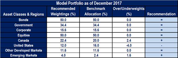 Model portfolio as of December 2017.