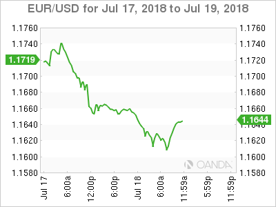 EUR/USD for July 17-19, 2018.