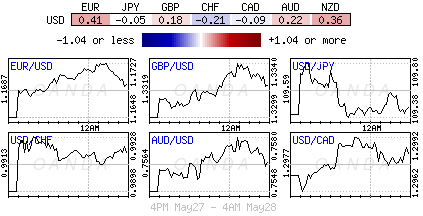 US Dollar Index for May 27-28, 2018.