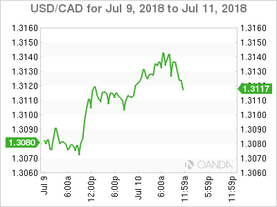 USD/CAD for July 9-11, 2018.