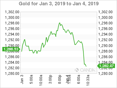 Gold for Jan. 3-4, 2019.