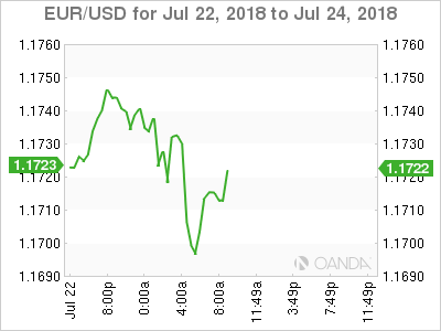 EUR/USD for July 22-24, 2018.
