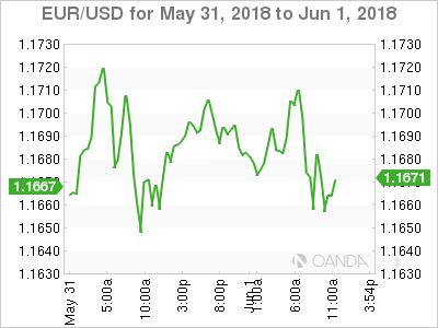 EUR/USD For May 31-June 1, 2018.