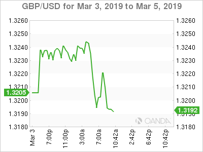 GBP/USD for March 3-5, 2019.