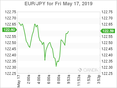 EUR/JPY for May 17, 2019.