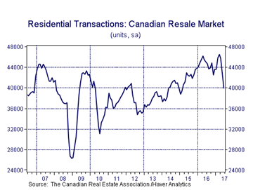 Residential Transactions - Canadian Market