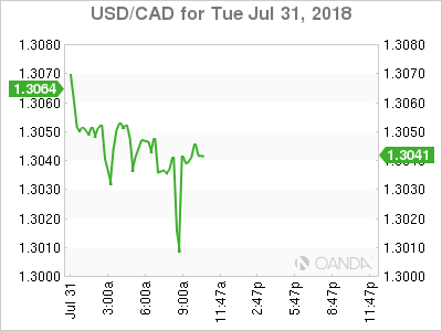 USD/CAD for July 31, 2018.