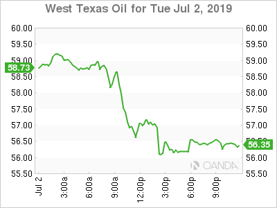 WTI for July 2, 1019.