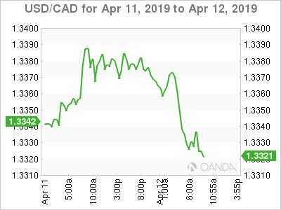 USD/CAD for April 11-12, 2019.