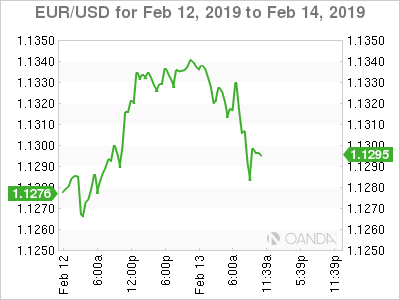 EUR/USD for Feb. 12-14, 2019.