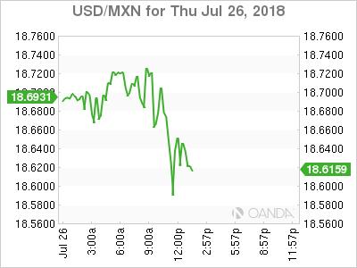 USD/MXN for July 26, 2018.