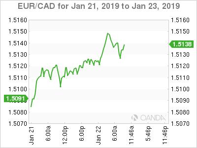 EUR/CAD for Jan. 21-23, 2019.
