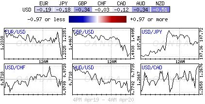 US Dollar Index for April 19-20, 2018.