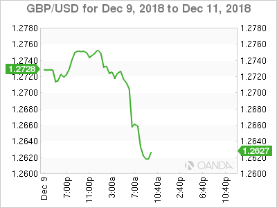 GBP/USD for Dec. 9-11, 2018.