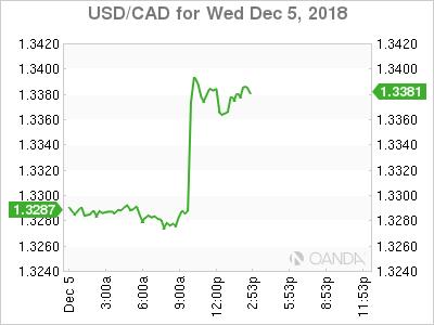 USD/CAD for Dec. 5, 2018.