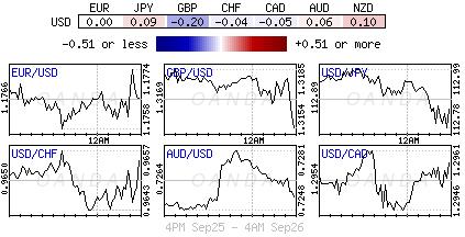 US Dollar Index for Sept. 25-26, 2018.