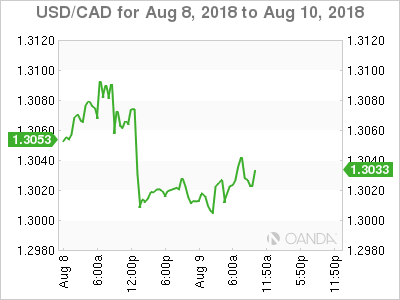 USD/CAD for Aug. 8-10, 2018.