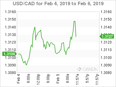 USD/CAD for Feb. 4-6, 2019.