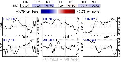 U.S. Dollar Index for Feb. 19-20, 2019.