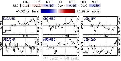 U.S. Dollar Index for Jan. 20-21, 2019.