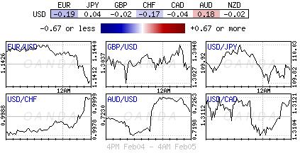 U.S. Dollar Index for Feb. 4-5, 2019.