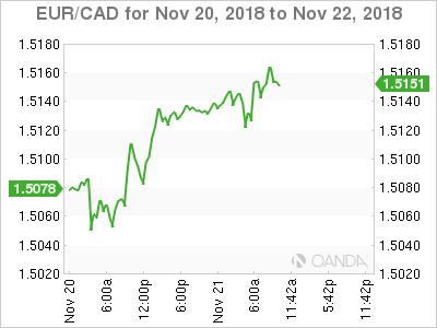 EUR/CAD for Nov. 20-22, 2018.