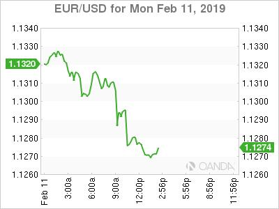 EUR/USD for Feb. 11, 2019.