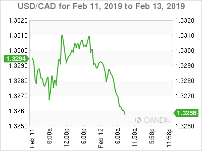USD/CAD for Feb. 11-13, 2019.
