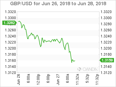 GBP/USD for June 26-28, 2018.