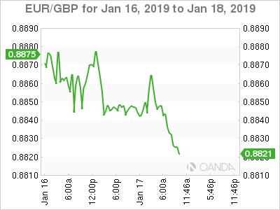EUR/GBP for Jan. 16-18, 2019.