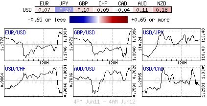 US Dollar Index for June 11-12, 2018.