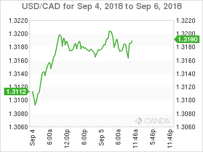 USD/CAD for Sept. 4-6, 2018.