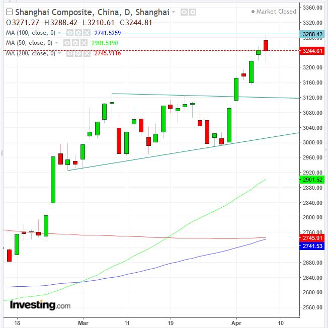 Shanghai Daily Chart