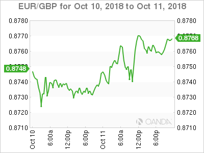 EUR/GBP for Oct. 10-11, 2018.