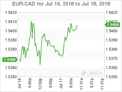 EUR/CAD for July 16-18, 2018.