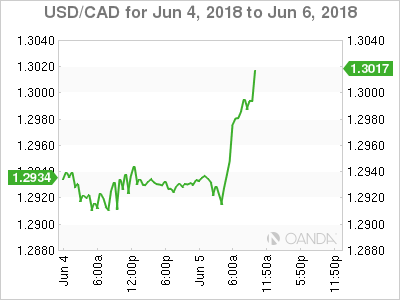USD/CAD for June 4-6, 2018.