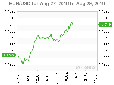 EUR/USD for Aug. 27-19, 2018.