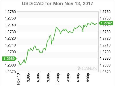 USD/CAD for Nov. 13, 2017