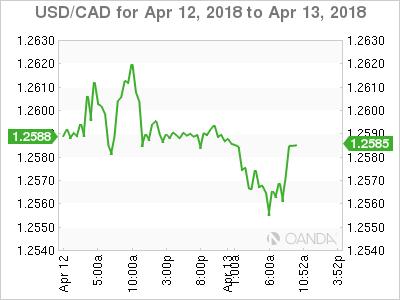 USD/CAD for April 12-13, 2018.