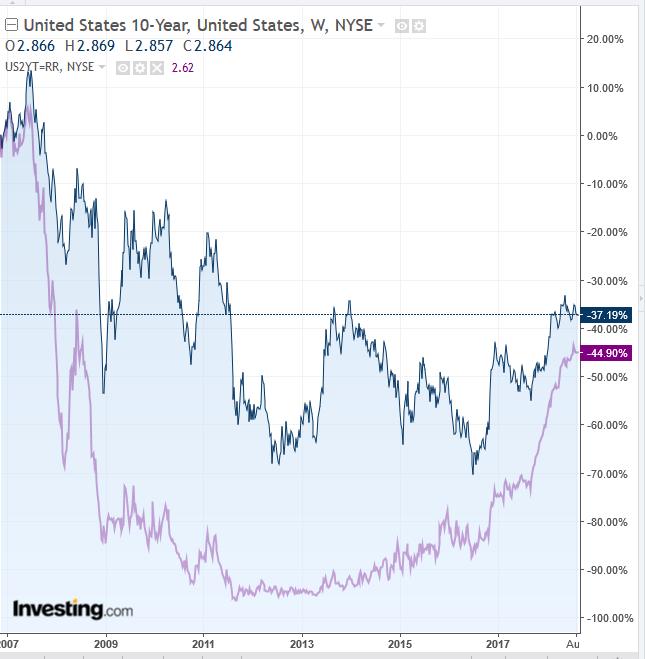 UST 2Y vs 10Y Yield Curve Weekly 2007-2018