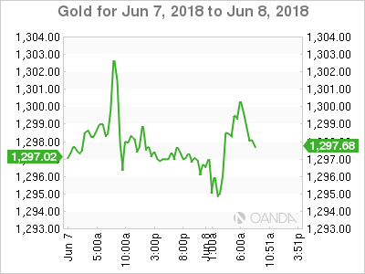 Gold for June 7-8, 2018.
