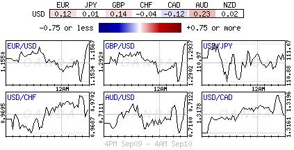 US Dollar Index for Sept. 9-10, 2018.