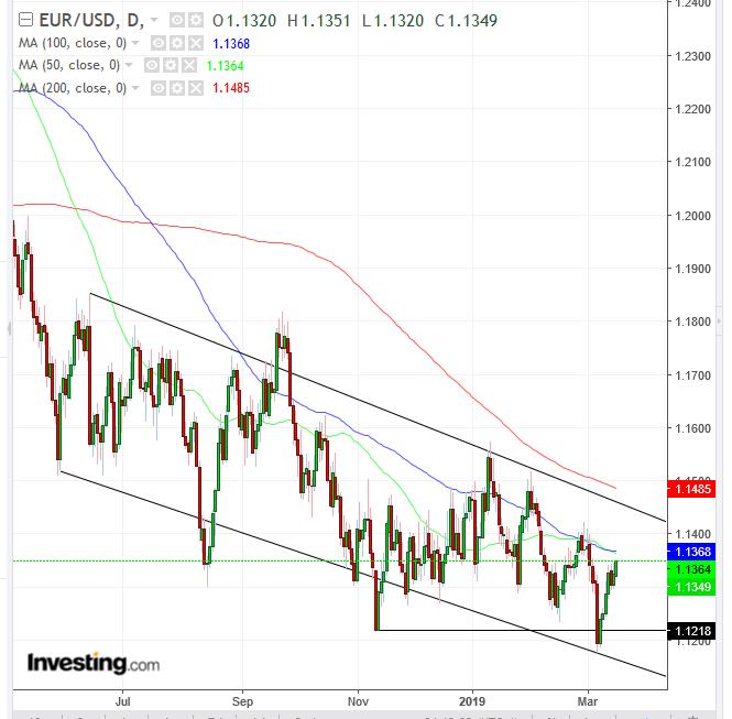 EURO Daily Chart