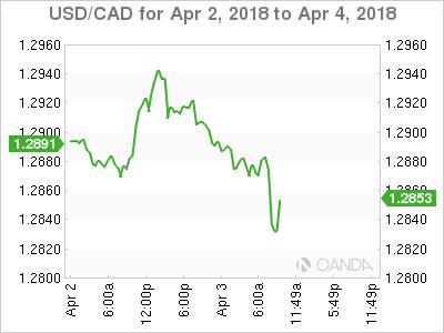 USD/CAD for April 2-4, 2018.