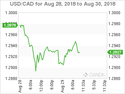 USD/CAD for Aug. 28-30, 2018.