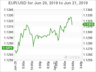 EUR/USD for June 20-21, 2019.
