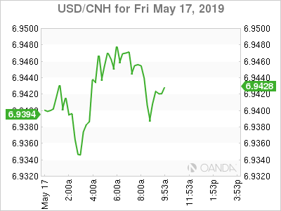 USD/CHN for May 17, 2019.