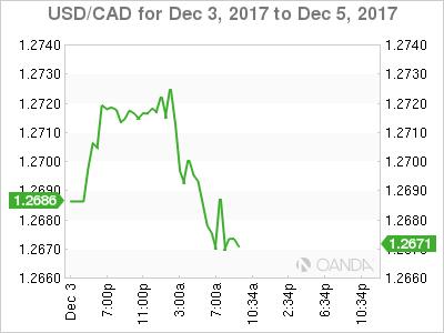 USD/CAD Dec. 3-5, 2017.