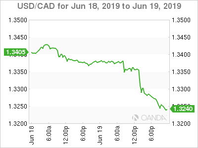 USD/CAD for June 18-19, 2019.