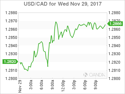 USD/CAD Nov. 29, 2017.